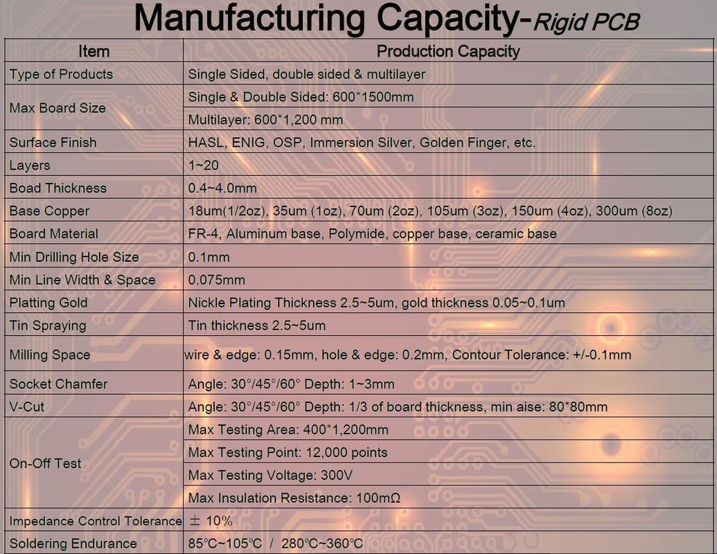 Printed Circuit Board Assembly Capabilities China Pcb Supplier For Industrial Control One Stop Kaz Introduction